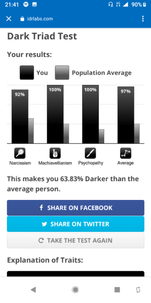 These... These are not good: 21:41  90% E  idrlabs.com  Dark Triad Test  Your results:  Population Average  You  100%  100%  97%  92%  Machiavellianism  Psychopathy  Average  Narcissism  This makes you 63.83% Darker than the  average person.  f SHARE ON FACEBOOK  SHARE ON TWITTER  C TAKE THE TEST AGAIN  Explanation of Traits:  ... These... These are not good