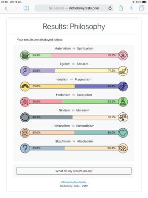 Mean, Philosophy, and Test: 22:46 Mié 19 jun.  84 %  No seguro dichotomytests.com  Results: Philosophy  Your results are  displayed below:  Materialism vs  Spiritualism  24.3%  75.7%  Egoism  vs Altruism  28.8%  71.2%  Idealism vs  Pragmatism  49.4%  50.6%  Hedonism vs Asceticism  36.8%  63.2%  Nihilism vs Moralism  48.3%  51.7%  Rationalism vs Romanticism  50.0%  50.0%  Skepticism  Absolutism  VS  39.6%  60.4%  What do my results mean?  #ThankYouPewDiePie  Dichotomy Tests  2019 I really liked this test, it was very interesting.