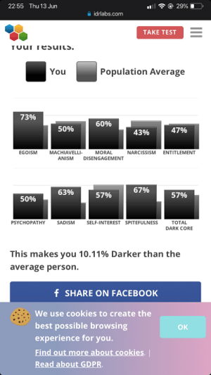 Cookies, Facebook, and Best: 22:55  Thu 13 Jun  29%  idrlabs.com  TAKE TEST  TUUI resuils.  Population Average  You  73%  60%  50%  47%  43%  MACHIAVELLI-  MORAL  EGOISM  NARCISSISM  ENTITLEMENT  ANISM  DISENGAGEMENT  67%  63%  57%  57%  50%  PSYCHOPATHY  SADISM  SELF-INTEREST SPITEFULNESS  TOTAL  DARK CORE  This makes you 10.11% Darker than the  average person.  f SHARE ON FACEBOOK  We use cookies to create the  best possible browsing  experience for you.  OK  Find out more about cookies.  Read about GDPR. I did not expect this