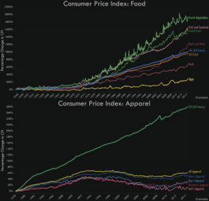 vizual-statistix:  I really enjoyed this articlein The Economist on the astonishing increase in textbook prices relative to the consumer price index, so I decided to investigate some other items. Food and apparel both had interesting results, so here are the graphs! These use CPI for all urban consumers, and the data are seasonally adjusted. Data source:http://www.bls.gov/cpi/data.htm: 2200%  2000%  1800%  Consumer Price Index: Food  1600%  s 1400%  1200%  1000%  800%  600%  400%  200%  Fresh Vegetables  0%  Fish and Seafood  Fresh Fruit  1948  1952  1956  rBeef and Veal  1960  1966  1968  CPI (All Items)  'Al Food  1972  1974  1976  1978  1980  Pork  1982  1988  1990  1994  1996  r Eggs  2000  2002  2004  © Seth Kadish  Percentage Change in CPI  1950  1954  1958  1962  1964  1970  1984  1986  1992  1998  2006  2008  2010  2012  2014   280%  260%  Consumer Price Index: Apparel  240%  220%  200%  180%  160%  · CPI (AIl Items)  140%  120%  100%  80%  60%  40%  20%  0%  1978  1984  1986  , All Apparel  'Men's Apparel  Boy's Apparel  Women's Apparel  *Girl's Apparel  1988  1992  1994  2002  2004  2006  2014  © Seth Kadish  Percentage Change in CPI  1980  1982  1990  1996  1998  2000  2008  2010  2012 vizual-statistix:  I really enjoyed this articlein The Economist on the astonishing increase in textbook prices relative to the consumer price index, so I decided to investigate some other items. Food and apparel both had interesting results, so here are the graphs! These use CPI for all urban consumers, and the data are seasonally adjusted. Data source:http://www.bls.gov/cpi/data.htm