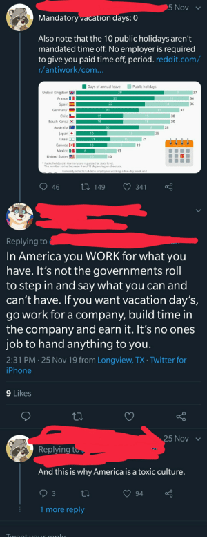Alt-right Texan furry tries to justify America having zero mandatory days of annual leave: 25 Nov  Mandatory vacation days: 0  Also note that the 10 public holidays aren't  mandated time off. No employer is required  to give you paid time off, period. reddit.com/  r/antiwork/com...  Public holidays  Days of annual leave  United Kingdom  28  37  11  36  France  25  14  Spain  22  36  Germany  20  13  33  Chile  15  15  30  South Korea  15  15  30  Australia  20  8  28  Japan  10  25  10  Israel  11  21  Canada  10  19  Мexico  6  7  13  United States  10  10  Public holidays in Germany are regulated at state level.  The number varies between 9 and 13 depending on the state.  Generally reflects full-time employees working a five-day week and  1i 149  46  341  Replying to  In America you WORK for what you  have. It's not the governments roll  to step in and say what you can and  can't have. If you want vacation day's,  work for a company, build time in  the company and earn it. It's no ones  job to hand anything to you.  go  2:31 PM 25 Nov 19 from Longview, TX Twitter for  iPhone  9 Likes  25 Nov  Replying to  And this is why America is a toxic culture.  3  94  1 more reply  Twoo+vOLrronl Alt-right Texan furry tries to justify America having zero mandatory days of annual leave