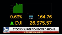 BREAKING NEWS: Stocks surge to record highs. For all breaking news, tune in to Fox News Channel.: 2630  26250  12  0.63% 164.76  A DJI 26,375.57  STOCKS SURGE TO RECORD HIGHS  NYSE  EWS  FOX NEWS ALERT  channel BREAKING NEWS: Stocks surge to record highs. For all breaking news, tune in to Fox News Channel.
