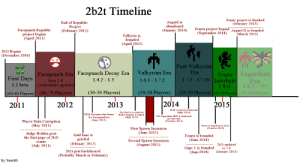 2b2t Timeline Asgard Is Abandoned End of Republic Project February