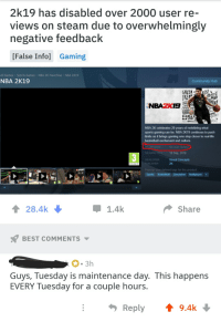 Bad, Basketball, and Community: 2k19 has disabled over 2000 user re  views on steam due to overwhelmingly  negative feedback  [False Info] Gaming  All Games  Sports Games  NBA 2K Franchise  NBA 2K19  NBA 2K19  Community Hub  DEER  LENS  NBAZK1  WINGSSSS  NBA 2K celebrates 20 years of redefining what  sports gaming can be. NBA 2K19 continues to push  limits as it brings gaming one step closer to real-life  basketball excitement and culture.  No user revie  10 Sep, 2018  Visual Concepts  EWS  RELEASE  DEVELOPER  ISHER  2K  www.peg  SPOR  Popular user-defined tags for this product  Sports Basketball Simulation Multiplayer+  28.4k  1.4k  Share  BEST COMMENTS  Guys, Tuesday is maintenance day. This happens  EVERY Tuesday for a couple hours.  Reply  9.4k