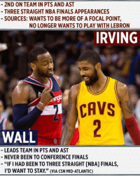 """Cavs, Finals, and John Wall: 2ND ON TEAM IN PTS AND AST  THREE STRAIGHT NBA FINALS APPEARANCES  SOURCES: WANTS TO BE MORE OF A FOCAL POINT,  NO LONGER WANTS TO PLAY WITH LEBRON  IRVING  CAVS  WALL  LEADS TEAM IN PTS AND AST  NEVER BEEN TO CONFERENCE FINALS  -""""FI HAD BEEN TO THREE STRAIGHT [NBA] FINALS,  I'D WANT TO STAY"""" (VIA CSN MID-ATLANTIC) Would John Wall and Kyrie Irving want to switch places? 🤔"""
