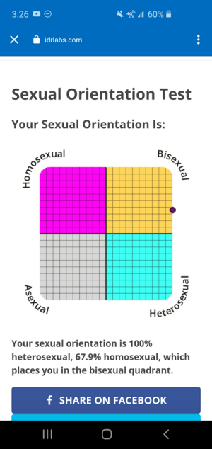 Skeeby te do bop: 3:26 O O  4 all 60%  idrlabs.com  Sexual Orientation Test  Your Sexual Orientation Is:  Bisexual  2omosexial  Heterosens  Your sexual orientation is 100%  heterosexual, 67.9% homosexual, which  places you in the bisexual quadrant.  f SHARE ON FACEBOOK  Asexual Skeeby te do bop