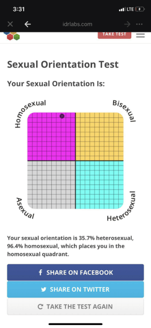 ha gay: 3:31  l LTE  idrlabs.com  TAKE TEST  Sexual Orientation Test  Your Sexual Orientation Is:  Bisexual  kual  Heterosens  Your sexual orientation is 35.7% heterosexual,  96.4% homosexual, which places you in the  homosexual quadrant.  f SHARE ON FACEBOOK  SHARE ON TWITTER  C TAKE THE TEST AGAIN  Asexual ha gay