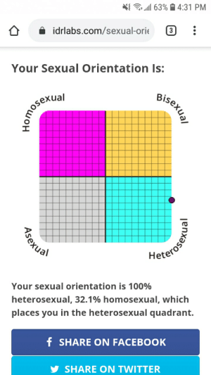 hah im straight: 3 all 63% i 4:31 PM  idrlabs.com/sexual-orie  3  Your Sexual Orientation Is:  Bisexual  Lomoserial  Heterosen  Your sexual orientation is 100%  heterosexual, 32.1% homosexual, which  places you in the heterosexual quadrant.  f SHARE ON FACEBOOK  SHARE ON TWITTER  Asexual hah im straight