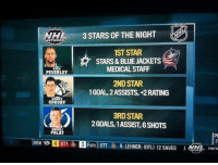 The First Star of the NHL last night was a easy one! - MSB   Like us at Complete Hockey News!: 3 STARS OF THE NIGHT  NETWORK  1ST STAR  STARS & BLUE JACKETS  MEDICAL STAFF  PEVERLEY  2ND STAR  1GOAL ASSISTS, +2 RATING  SIDNEY  CROSBY  3RD STAR  2 GOALS, 1ASSIST, 6SHOTS  ONDREJ  PALAT  4 OTT  OTT  R. LEHNER: OTL) 12 SAVES J The First Star of the NHL last night was a easy one! - MSB   Like us at Complete Hockey News!