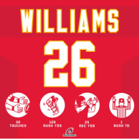 Memes, Nfl, and Chiefs: 30  TOUCHES  129  RUSH YDS  25  REC YDS  RUSH TD  NFL  DIVISIONAL Damien Williams' 154 total yards led the @Chiefs to a Divisional Round win! #HaveADay #LetsRoll  (by @turbotax) https://t.co/zD9ad1UtcF