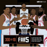 """""""THE FAB FIVE""""  For the FIRST time in NBA history, five players have scored 300 or more points in their first 10 games.  Russell Westbrook, DeMar Derozan, Damian Lillard, James Harden & Anthony Davis.   --Master Raffy: 300 FOR 10  NEW ORLEANS  XXXO  THE  Inilstatmuse  KETS  For the first time in NBA  history, five players have  scored 300 or more points  in their first 10 games. """"THE FAB FIVE""""  For the FIRST time in NBA history, five players have scored 300 or more points in their first 10 games.  Russell Westbrook, DeMar Derozan, Damian Lillard, James Harden & Anthony Davis.   --Master Raffy"""