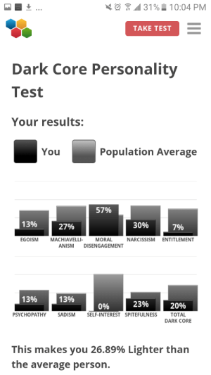 Narcissism, Test, and Dark: 31%10:04 PM  TAKE TEST  Dark Core Personality  Test  Your results:  Population Average  You  57%  13%  30%  27%  7%  EGOISM  MACHIAVELLI-  MORAL  DISENGAGEMENT  NARCISSISM  ENTITLEMENT  ANISM  13%  13%  23%  20%  0%  PSYCHOPATHY  SADISM  SELF-INTEREST SPITEFULNESS  ТOTAL  DARK CORE  This makes you 26.89% Lighter than  the average person. I did a thingum