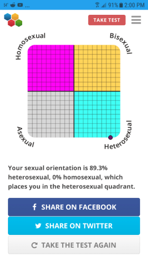 Why even take this test? It's extremely obvious if it makes you gay or straight, also it just makes you look insecure about your sexuallity anyway. And apparently only men can take the test because if you choose the men related stuff then it will say you're gay.: 31 91% 2:00 PM  TAKE TEST  Bisexual  kual  Homosexial  Heterosen  Your sexual orientation is 89.3%  heterosexual, 0% homosexual, which  places you in the heterosexual quadrant.  f SHARE ON FACEBOOK  SHARE ON TWITTER  C TAKE THE TEST AGAIN  II  Asexual Why even take this test? It's extremely obvious if it makes you gay or straight, also it just makes you look insecure about your sexuallity anyway. And apparently only men can take the test because if you choose the men related stuff then it will say you're gay.