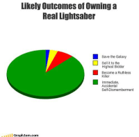 yeah...: Likely Outcomesof Owning a  Real Lightsaber  Save the Galaxy  Sell it to the  Highest Bidder  Become a Ruthless  Killer  Immediate,  Accidental  Self-Dismemberment  Graph Jam.com yeah...