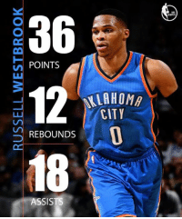 There have been 7 30-point triple-doubles in the NBA this season... Russell Westbrook has 6 of them.: 36  n POINTS  ILAHOMA  CITY  REBOUNDS  18  ASSISTS There have been 7 30-point triple-doubles in the NBA this season... Russell Westbrook has 6 of them.