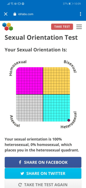 Hmmmm noice: 37% I  10:09  idrlabs.com  TAKE TEST  Sexual Orientation Test  Your Sexual Orientation Is:  Bisexual  omosexual  Meteroser  Your sexual orientation is 100%  heterosexual, 0% homosexual, which  places you in the heterosexual quadrant.  f SHARE ON FACEBOOK  SHARE ON TWITTER  C TAKE THE TEST AGAIN  Asexual Hmmmm noice