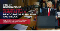 It is a DISGRACE that 39% of my nominations have not been confirmed due to Democrat obstruction and delay. At this rate, it would take more than 7 years before I am allowed to have these great people start working.  Tell Democrats: STOP OBSTRUCTING!→ https://bit.ly/2GvX3FF: 39% OF  NOMINATIONS  have not bee  confirmed due to  DEMOCRAT OBSTRUCTION  AND DELAY.I  Avg. time for confirmation: 84 days  LONGEST WAIT TIME COMPARED TO THE  PAST FOUR PRESIDENTS It is a DISGRACE that 39% of my nominations have not been confirmed due to Democrat obstruction and delay. At this rate, it would take more than 7 years before I am allowed to have these great people start working.  Tell Democrats: STOP OBSTRUCTING!→ https://bit.ly/2GvX3FF