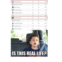 Is this real life?: Minnesota Twins  Ko Kansas City Royals  566  Detroit Tigers  491  Cleveland Indians  Chicago White Sox  WEST  H Houston Astros  Texas Rangers  Los Angeles Angels  .436  Seattle Mariners  As Oakland Athletics  IS THIS REAL LIFE? Is this real life?