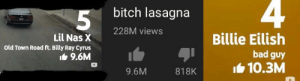 They forgot one... they forgot two: 4  bitch lasagna  228M views  Billie Eilish  Lil Nas X  old Town Road ft. Billy Ray Cyrus  bad guy  It 9.6M  I6 10.3M  9.6M  818K They forgot one... they forgot two