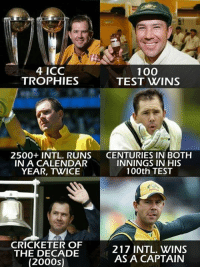 Captain, Batsman, Champion!  Ricky Ponting: 4 ICC  100  TROPHIES  TEST WINS  2500+ INTL. RUNS CENTURIES IN BOTH  INNINGS IN HIS  IN A CALENDAR  100th TEST  YEAR, TWICE  CRICKETER OF  217 INTL. WINS  THE DECADE  AS A CAPTAIN  (2000s) Captain, Batsman, Champion!  Ricky Ponting