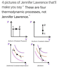 Thermodynamics: 4 pictures of Jennifer Lawrence that'll  make you say These are four  thermodynamic processes, not  Jennifer Lawrence.  P A  Isobaric (Constant Pressure)  lsochoric constant volume)  Isothermal (constant  temperature)  Adiabatic