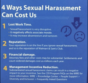 Club, Troll, and Walmart: 4 Ways Sexual Harassment  Can Cost Us  Lost Work Time.  1  Sexual harassment is very disruptive.  It negatively affects associate morale.  It may increase absenteeism and turnover.  Reputation.  2  Your reputation is on the line if you ignore sexual harassment,  and so is the reputation of Walmart & Sam's Club.  Financial damage  Attorney fees and other costs may be substantial. Settlements and  court-ordered damages cost us millions each year.  3  4 Management Incentive Reduction.  Substantiated sexual harassment claims can result in a negative  impact to your incentive. See the CDI Program FAQS on the WIRE for  more information. WIRE > Knowledge Center > People Support>  Diversity and Inclusion > Frequently Asked Questions  CO Wish this was a troll but sadly not