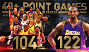 Kobe Bryant turns 41 today!  He has 122 40-PT games The entire TNT NBA family has 104 40-PT games Only 1 active player has more than 70 Only 1 other Laker has more than 80  Inside The NBA Video of Kobe guessing how many 40-PT games he's had: https://t.co/HZXoVapdPX https://t.co/X0XSeoIDXo: 40 POINT GAMES  IN CAREER  LAKERS  NA  LS  104 122.  ets Kobe Bryant turns 41 today!  He has 122 40-PT games The entire TNT NBA family has 104 40-PT games Only 1 active player has more than 70 Only 1 other Laker has more than 80  Inside The NBA Video of Kobe guessing how many 40-PT games he's had: https://t.co/HZXoVapdPX https://t.co/X0XSeoIDXo