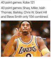 nba nbamemes: 40 point games: Kobe 121  40 point games: Shaq, Miller, Isiah  Thomas, Barkley, Chris W, Grant Hill  and Steve Smith only 104 combined.  NBAMEMES  TAKERS nba nbamemes
