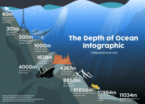 Omg, Titanic, and youtube.com: 40m  Maximum depth  for recreational  Scuba Divers  301m  The Height of  Eiffel Tower  500m  The Depth of Ocean  Infographic  The Deepest Blue  whales can dive  1000m  Maximum depth  sunlight reaches  infographicslove.com  1828m  Lowest Point of the  Grand Canyon  4000m  4267m  Depth at which  Average Depth  Titanic Rests  of the Ocean  8850m  The height of  Mount Everest  10898m 10994m 11034m  Film Director James Cameron  reached in 2012  Ref.https://www.youtube.com/watch ?v=d7 Kta rElq0A  http://www.livescience.com/27551-our-amazing  -planet-top-to-bottom-mountaintop-to-ocean-trench-infographic. html  www.saltstrong.com/articles/how-deep-is-the-ocean/  Depth Don Walsh and  Jacques Piccard reached  Deepest Point - Bottom of  in 1960  Mariana Trench OMG this is so deep 😦😧😟😢😭