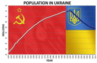 from Left Patriotic Memes: 42  POPULATION IN UKRAINE  YEAR.  R R R R from Left Patriotic Memes