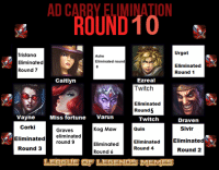 Another one bites the dust. Graves is a dead man now. These are the champions up for eviction.... Choose you want eliminated now!: Urgot  Tristana  Ashe  Eliminated round  Eliminated  Eliminated  Round 7  Round 1  Ezreal  Caitlyn  Twitch  Eliminated  Round 5  Miss fortune  Varus  Vayne  Twitch  Draven  Corki  Sivir  Quin  Kog Maw  Graves  eliminated  Eliminated  round 9  Eliminated  Eliminated  Eliminated  Round 3  Round 4  Round 2  Round 6  LEAGUE LEGENDS MEMEE Another one bites the dust. Graves is a dead man now. These are the champions up for eviction.... Choose you want eliminated now!