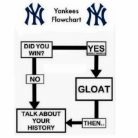 Yankees fans be like: Yankees  Flowchart  DID YOU  YES  WIN?  HIGHLY UNLIKE  NO  GLOAT  TALK ABOUT  YOUR  THEN  HISTORY Yankees fans be like