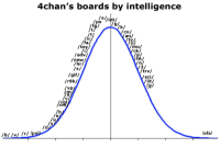 4chan, Gif, and Gifs: 4chan's boards by intelligence  /x/vint/  po  k/  co/  an  /fa  /toy/  mu  ck/  /adv/  /new/  /hr/  /trv/  /gif/  sci/  Vlit/  /r9k/  vp  /h  ls4s/