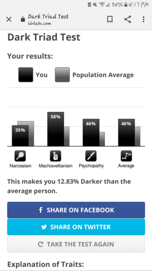 Saw this posted by someone on this sub and figured Id share my result.: 4G 54% i 4:17 PM  Park Triad Test  idrlabs.com  Dark Triad Test  Your results:  Population Average  You  58%  46%  46%  35%  Machiavellianism Psychopathy  Average  Narcissism  This makes you 12.83% Darker than the  average person.  f SHARE ON FACEBOOK  y SHARE ON TWITTER  C TAKE THE TEST AGAIN  Explanation of Traits: Saw this posted by someone on this sub and figured Id share my result.