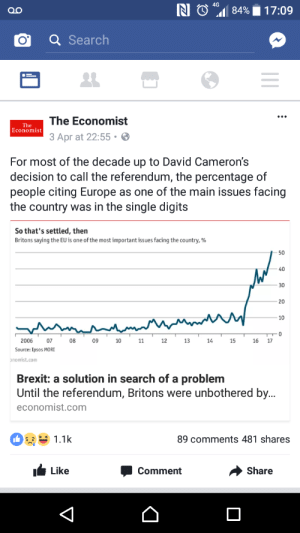 memehumor:  Issue nobody cared about destorying country: 4G  o  84% 17:09  OQSearch  The Economist  3 Apr at 22:55.  The  Economist  For most of the decade up to David Cameron's  decision to call the referendum, the percentage of  people citing Europe as one of the main issues facing  the country was in the single digits  So that's settled, then  Britons saying the EU is one of the most important issues facing the country, %  50  30  20  10  2006  07  08  09  10  12  13  14  15  16 17  Source: Ipsos MORI  mist.com  Brexit: a solution in search of a problem  Until the referendum, Britons were unbothered by.  economist.com  1.1k  89 comments 481 shares  Like  Share  Comment memehumor:  Issue nobody cared about destorying country