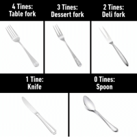Now you know⠀ fork knife spoon 9gag: 4Tines:  Table forkDessert fork  3 Tines:  2 Tines:  Deli fork  1 Tine:  Knife  O Tines:  poon Now you know⠀ fork knife spoon 9gag
