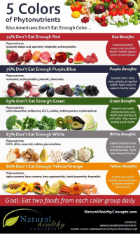 Bones, webMD, and Blue: 5 Colors  of Phytonutrients  8/10 Americans Don't Eat Enough Color...  74% Don't Eat Enough Red  Red Benefits  Phytonutrients  lycopene, ellagic acid, quercetin, hesperidin, anthocyanidins  Supports prostate,  urinary tract and DNA  health. Protects against  cancer & heart disease  76% Don't Eat Enough Purple/Blue  Purple Benefits  Phytonutrients  resveratrol, anthocyanidins, phenolics, flavonoids  Good for heart, brain,  bone, arteries, & cognitive  health. Fights cancer&  supports healthy aging  69% Don't Eat Enough Green  Green Benefits  Phytonutrients  lutein/zeaxanthin, isoflavones, EGCG, indoles, isothiocyanates, sulphoraphane  Supports eye health,  arterial function, lung  health, liver function, &  cell health. Helps wound  healing & gum health.  83% Don't Eat Enough white  White Benefits  Phytonutrients  EGCG, allicin, quercetin, indoles, glucosinolates  Supports healthy bones  circulatory system, 8  arterial function. Fights  heart disease & cancer  80% Don't Eat Enough Yellow/Orange  Yellow Benefits  Phytonutrients:  alpha-carotene, beta-carotene, beta cryptoxanthin, lutein/zeaxanthin, hesperidin  Good for eye health  heatthy immune function,  & healthy growth &  Goal: Eat two foods from each color group daily  NaturalHealthyConcepts.com  Natural  SOURCES  webmd.com/diet/phytonutrients  nutrilite.com/en-usMedia/AmericaPhytonutrientReport.pdf  conce pts https://t.co/fIAl7Sq83x