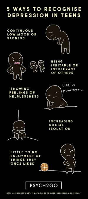 Life, Mood, and Tumblr: 5 WAYS TO RECOGNISE  DEPRESSION IN TEENS  CONTINUOUS  LOW MOOD OR  SADNESS  BEING  IRRITABLE OR  INTOLERAN T  OF OTHERS  Life is  SHOWING  FEELINGS OF  HELPLESSNESS  Pointless  INCREASING  SOCIAL  ISOLATION  LITTLE TO NO  ENJOYMENT OF  THINGS THEY  ONCE LIKED  PSYCH2GO  HTTPS:11PSYCH2GO.NET/5-WAYS-TO-RECOGNISE-DEPRESSION-IN TEENS/ psych2go:  Read Article Here:  5 Ways to Recognise Depression in Teens Follow @psych2go for more!