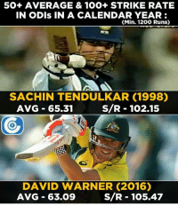 David Warner becomes only the 2nd batsman after Master Blaster to achieve this feat.: 50+ AVERAGE & 100+ STRIKE RATE  IN ODIS IN A CALENDAR YEAR:  (Min. 1200 Runs)  SACHIN TENDULKAR (1998)  S/R 102.15  AVG 65.31  DAVID WARNER (2016)  S/R 105.47  AVG 63.09 David Warner becomes only the 2nd batsman after Master Blaster to achieve this feat.