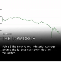 The Dow Jones, a stock market index of publicly-traded companies based in the U.S., posted its largest-ever, single-day decline of more than 1,100 points. Since Friday, the Dow has dropped a total of 7%. This is the largest percent decline since August of 2011. ____ Photo: WSJ Market Data Group: 500  5000  500  BUSINESS  THE DOW DROP  4000  Feb 6 | The Dow Jones Industrial Average  posted the largest-ever point decline  yesterday. The Dow Jones, a stock market index of publicly-traded companies based in the U.S., posted its largest-ever, single-day decline of more than 1,100 points. Since Friday, the Dow has dropped a total of 7%. This is the largest percent decline since August of 2011. ____ Photo: WSJ Market Data Group