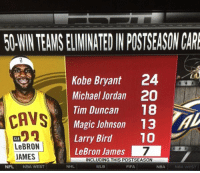 Congratulations to LeBron James for being the NBA's best JV player of all time.: 50WNTEAMSELIMINATEDIN POSTSEASON CARE  Kobe Bryant 24  Michael Jordan 20  S  Tim Duncan  18  CAVS  Magic Johnson 13  Larry Bird  10  CLE  LeBRON  LeBron James  7  JAMES  INCLUDING THIS POSTSEASON  NHL  NFL  NBA WEST  MLB  NBA  FIFA  NBA WEST Congratulations to LeBron James for being the NBA's best JV player of all time.