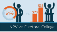 College, Irony, and Dank Memes: 538  270  51%  NPV vs. Electoral College Post post irony