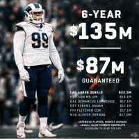 Memes, Nfl, and Von Miller: 6-YEAR  135M  $87M  GUARANTEED  LAR AARON DONALD  DEN VON MILLER  DAL DEMARCUS LAWRENCE  DET EZEKIEL ANSAH  PHI FLETCHER COX  NYG OLIVIER VERNON  $22.5M  $19.1M  $17.1M  $17.1M  $17.1M  $17.0M  DEFENSIVE PLAYERS, HIGHEST AVERAGE  ANNUAL VALUE CURRENT CONTRACTS  ACCORDING TO OVER THE CAP .@AaronDonald97 is now the highest-paid defensive player in the NFL. https://t.co/26qRIF2Fx0