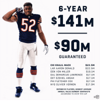 Now the highest paid defensive player in the NFL! 💰💰💰 https://t.co/V4CzIGvXA2: 6-YEAR  52  $141M  $90M  GUARANTEED  CHI KHALIL MACK  LAR AARON DONALD  DEN VON MILLER  DAL DEMARCUS LAWRENCE  DET EZEKIEL ANSAH  PHI FLETCHER COX  NYG OLIVIER VERNON  $23.5M  $22.5 M  $19.1M  $17.1M  $17.1M  $17.1M  $17.0M  DEFENSIVE PLAYERS, HIGHEST AVERAGE  ANNUAL VALUE CURRENT CONTRACTS  ACCORDING TO OVER THE CAP Now the highest paid defensive player in the NFL! 💰💰💰 https://t.co/V4CzIGvXA2