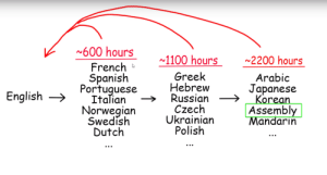 Ooof: 600 hours  1100 hours  2200 hours  French  Spanish  Portuguese  Italian  Norwegian  Swedish  Dutch  Greek  Hebrew  Russian  Czech  Ukrainian  Polish  Arabic  Japanese  Korean  Assembly  Mandarin  English Ooof