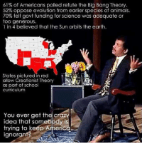 Image from @Phil Bottrell: 61% of Americans polled refute the Big Bang Theory.  52% oppose evolution from earlier species of animals.  70% felt govt funding for science was adequate or  too generous.  1 in 4 believed that the Sun orbits the earth.  States pictured in red  allow Creationist Theory  as part of school  curriculum  You ever get the crazy  idea that somebody is  trying to keep America  ignorant? Image from @Phil Bottrell