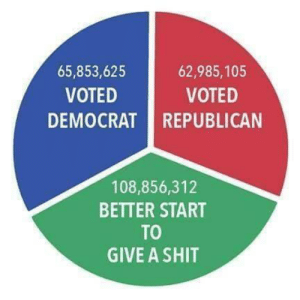 Give A Shit: 62,985,105  65,853,625  VOTED  VOTED  DEMOCRAT REPUBLICAN  108,856,312  BETTER START  TO  GIVE A SHIT