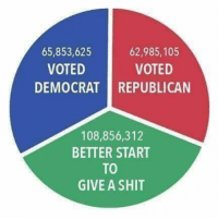 Memes, Shit, and 🤖: 65,853,625  VOTED  62,985,105  VOTED  DEMOCRAT REPUBLICAN  108,856,312  BETTER START  TO  GIVE A SHIT This, all day. Shout it from the mountaintops!