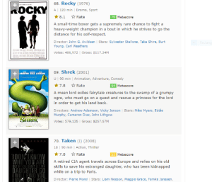 NICE. Shrek On IMDB: 68. Rocky (1976)  KOCKY  A  120 min   Drama, Sport  * 8.1  * Rate  70 Metascore  A small-time boxer gets a supremely rare chance to fight a  heavy-weight champion in a bout in which he strives to go the  distance for his self-respect.  Director: John G. Avildsen   Stars: Sylvester Stallone, Talia Shire, Burt  Young, Carl Weathers  Rectang  Votes: 486,972   Gross: $117.24M  69. Shrek (2001)  - MURFHY DIAZ LITNCOW  The  U   90 min   Animation, Adventure, Comedy  *7.8 * Rate  84 Metascore  A mean lord exiles fairytale creatures to the swamp of a grumpy  ogre, who must go on a quest and rescue a princess for the lord  in order to get his land back.  Directors: Andrew Adamson, Vicky Jenson   Stars: Mike Myers, Eddie  Murphy, Cameron Diaz, John Lithgow  SHREK  Votes: 579,136   Gross: $267.67M  70. Taken (I) (2008)  18 90 min   Action, Thriller  *7.8  * Rate  51 Metascore  IDONI KNOW  WHO YOU ARE  A retired CIA agent travels across Europe and relies on his old  BUT IFYOU DONT MY  DAUGHTER GO  IWILL FIND YOU  skills to save his estranged daughter, who has been kidnapped  while on a trip to Paris.  Director: Pierre Morel   Stars: Liam Neeson, Maggie Grace, Famke Janssen, NICE. Shrek On IMDB