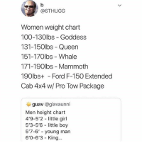 You sure you wanna play this game...: @6THUGG  Women weight chart  100-130lbs - Goddess  131-150lbs - Queen  151-170lbs - Whale  171-190lbs - Mammoth  190lbs+ - Ford F-150 Extended  Cab 4x4 w/ Pro Tow Package  guav @giavaunni  Men height chart  4'9-5'2 little girl  5'3-5'6 little boy  5'7-6' young marn  6'0-6'3 King... You sure you wanna play this game...
